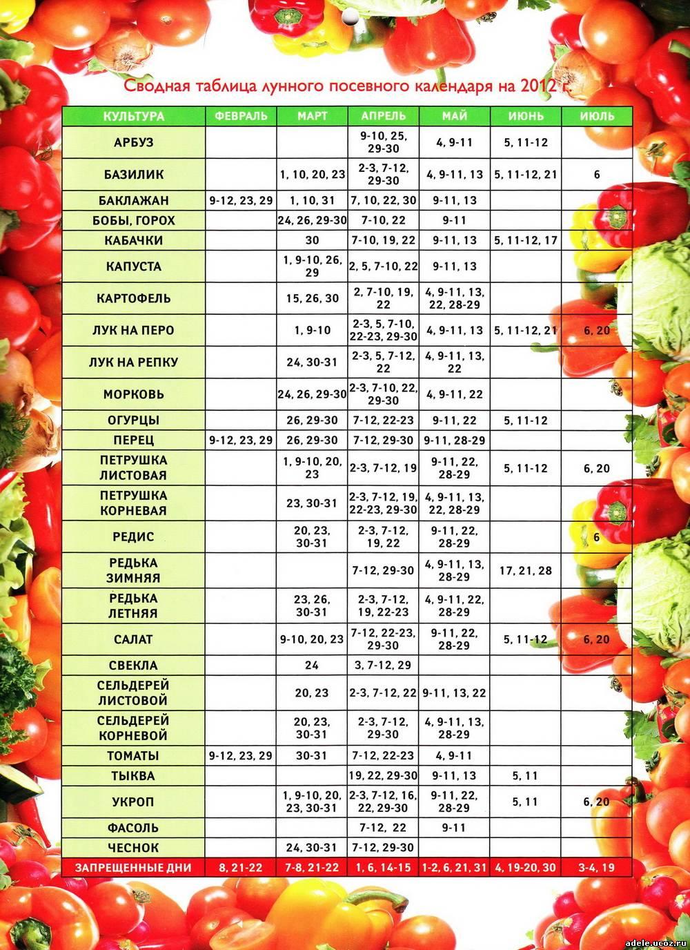 В данном Лунном посевном календаре приведены все даты, которые рекомендуются для посева или замачивания семян.